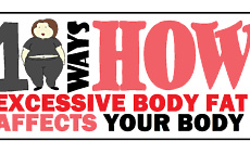 10 Ways How Excessive Body Fat Affects Your Body article cover