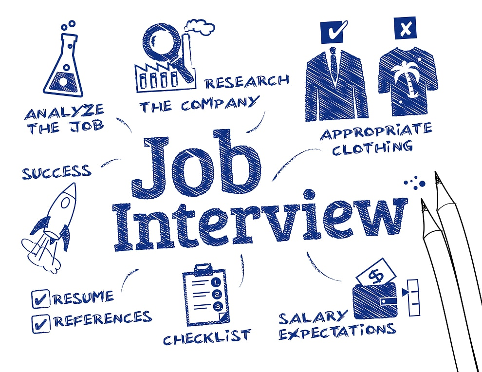 How to Prepare For an Interview and Land You a Dream Job 1